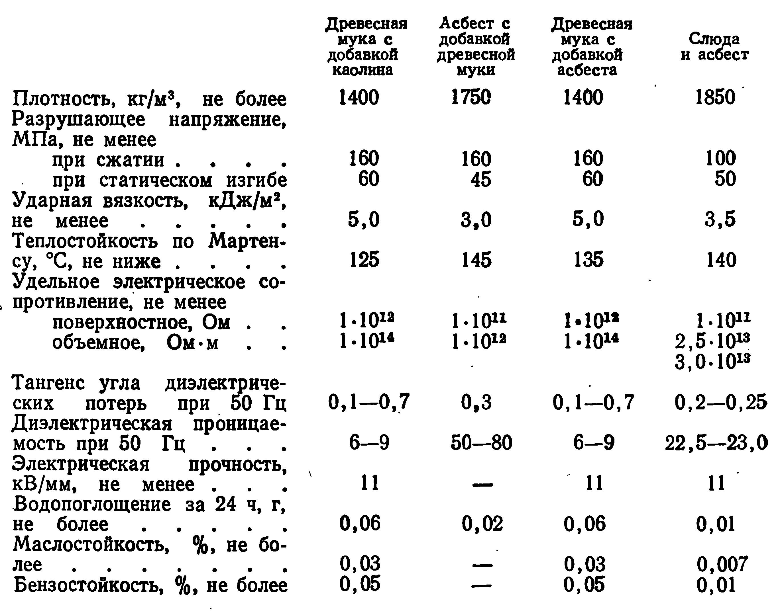 Физико-механические показатели изделий из новолачных пресс-порошков