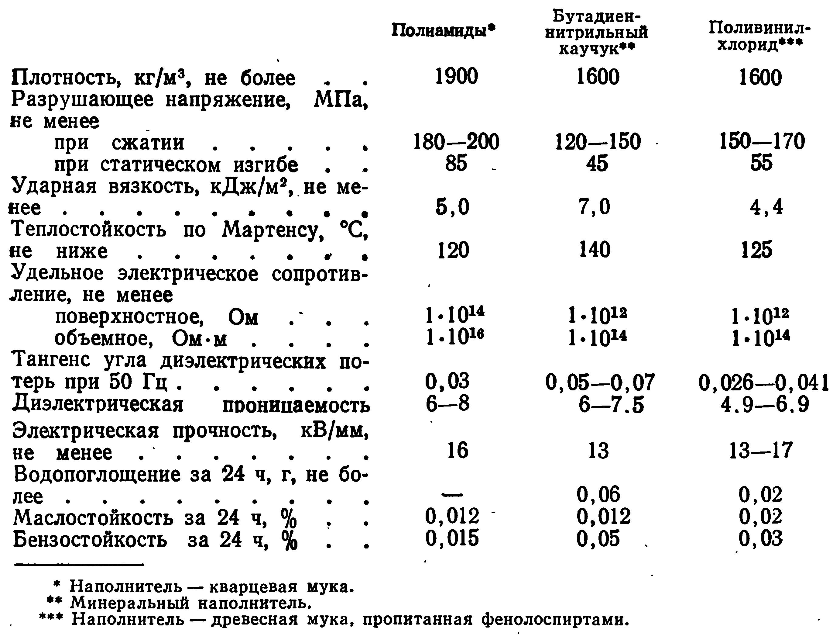 Физико-механические показатели изделий из пресспорошков на основе сополимеров новолачных олигомеров с другими полимерами