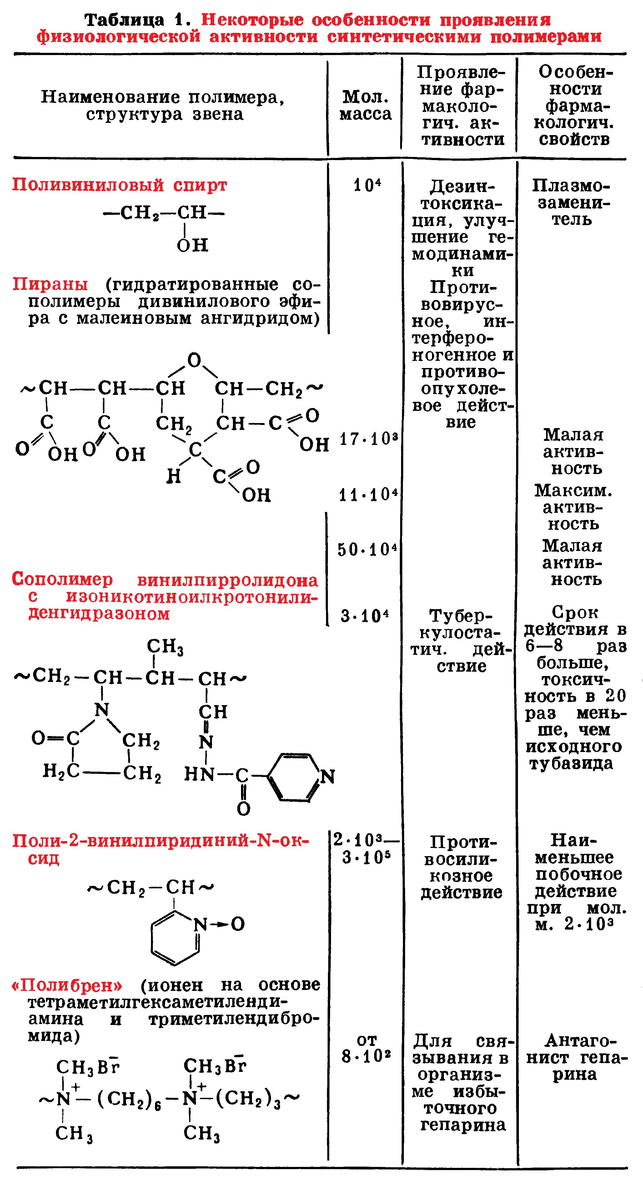 Физиологическая активность синтетических полимеров