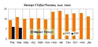 Импорт ПНД в Россию за январь-февраль 2016 сократился на 41%