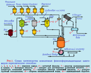 Производство новолачных фенолформальдегидных олигомеров периодическим способом