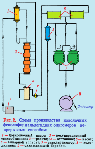 Схема производства новолачных олигомеров непрерывным способом