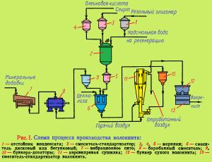 Схема производства волокнита