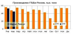 Выпуск ПВД в России за январь-февраль сократился на 6% к минувшему году