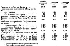 физико-механические и электрические показатели изделий из резольных пресс-порошков