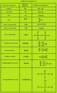 графические формулы