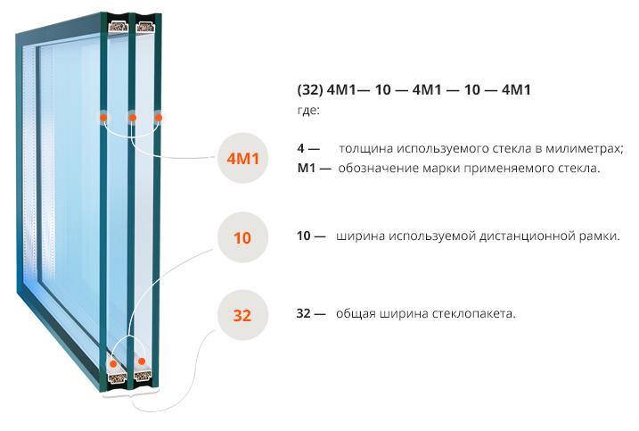 конструкция стеклопакета ПВХ