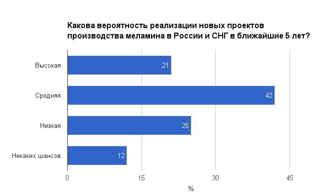 melamin_creon_konferenciya_veroyatnost_realizacii_novih_proektov