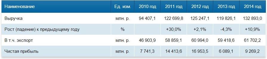 Нижнекамскнефтехим nijnekamskneftehim_2010-2014