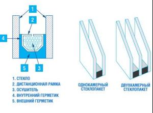 стеклопакеты однокамерные и двухкамерные