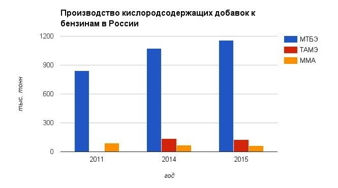 Бензин и дизель в России 2016 (итоги конференции)