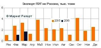 Экспорт российского ПЭТ сократился более чем в 2 раза в первом квартале