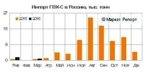 Импорт ПВХ в Россию вырос в 2 раза в январе - марте 2016