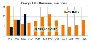 Импорт полиэтилена в Казахстан вырос на 12% в январе-марте 2016 года
