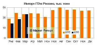 Импорт полиэтилена в Россию сократился на 22% за январь-март 2016