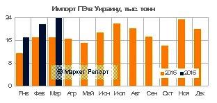 Импорт полиэтилена в Украину вырос на 38% в январе-марте 2016 года