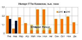 Импорт полипропилена в Казахстан вырос на 23% в январе-феврале