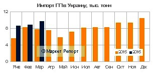 Импорт полипропилена в Украину вырос на 26%