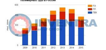Полимерные трубы и фитинги в России в 2016 году – итоги отраслевой конференции