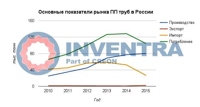 Полимерные трубы и фитинги в России в 2016 году