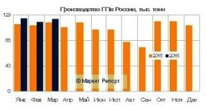 Производство полипропилена в России выросло на 6%