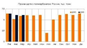 Выпуск поликарбоната в России вырос на 7%