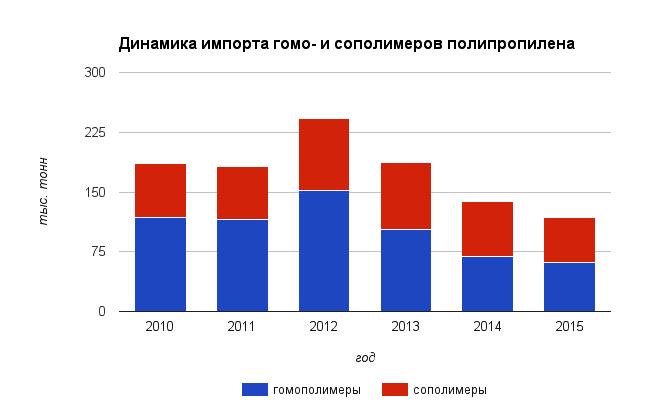 Полипропилен 2016 polipropilen_2016_v_Rossiia_2