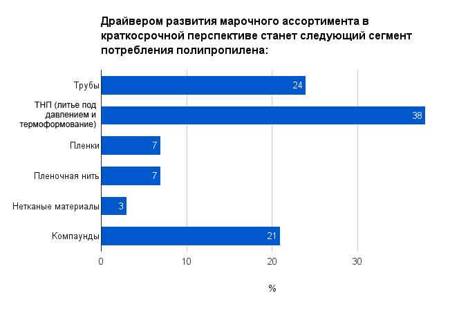 Полипропилен 2016 polipropilen_2016_v_Rossiia_4