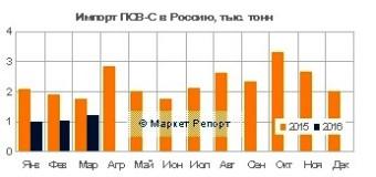 Поставки импортного ПСВ-С в Россию сократились на 43% за первый квартал