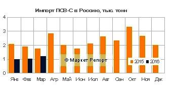 поставки импортного ПСВ-С в Россию сократились