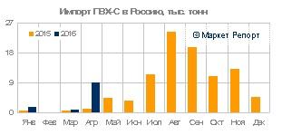 Импорт ПВХ в Россию вырос в три раза в январе