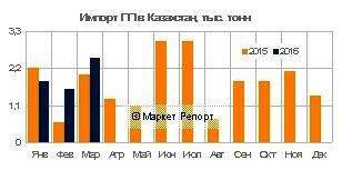 Импорт полипропилена в Казахстан вырос на 24% в первом квартале 2016 года