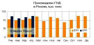 Производство ПНД в России выросло на 15% в январе — апреле 2016 года