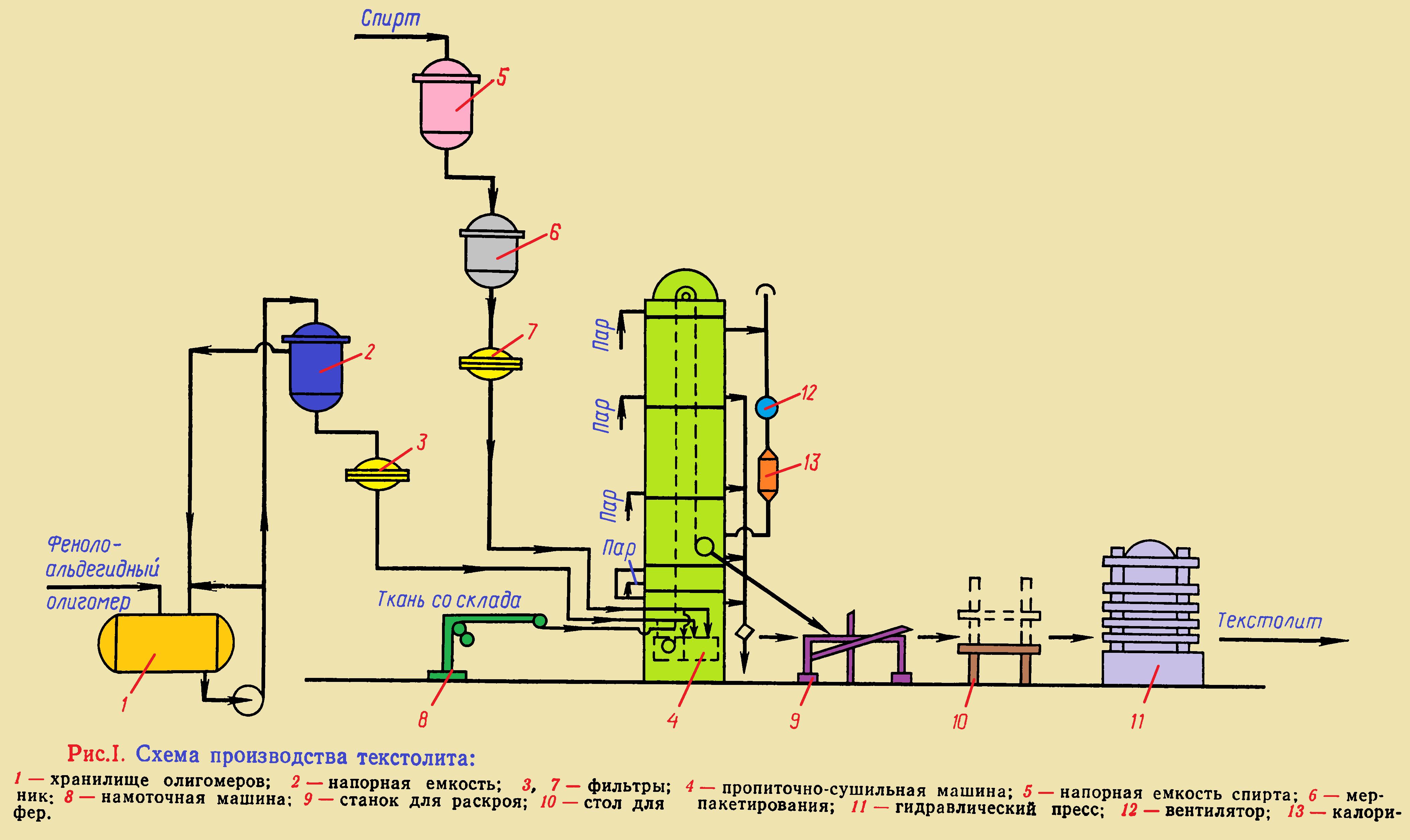 Схема производства текстолита