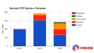 Газовый конденсат в России - итоги конференции