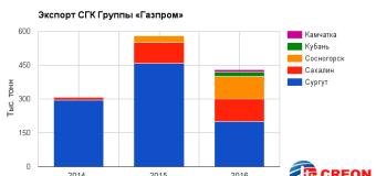 Газовый конденсат в России – итоги отраслевой конференции CREON