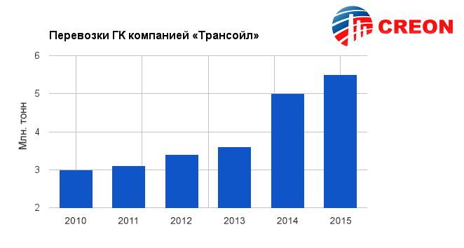 """Газовый конденсат 2016: Объем перевозок газового конденсата компанией """"Трансойл"""""""