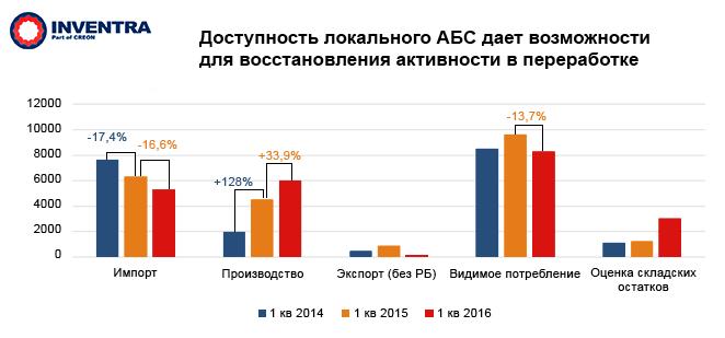 Полимеры в автомобилестроении России: Доступность локального АБС