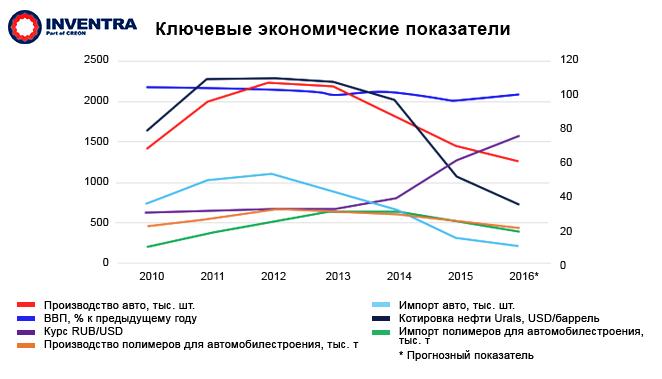 Полимеры в автомобилестроении России: Ключевые экономические показатели