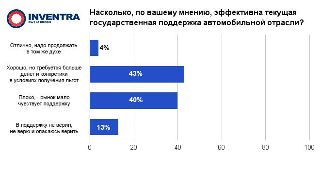 Полимеры в автомобилестроении России: эффективность государственной поддержки?