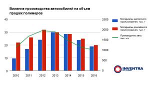 Полимеры в автомобилестроении России - обзор
