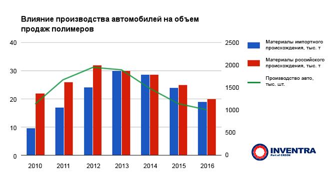 Полимеры в автомобилестроении России: Влияние производства автомобилей на объемы продаж полимеров