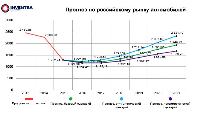 Полимеры в автомобилестроении России: Прогноз по российском рынку автомобилей