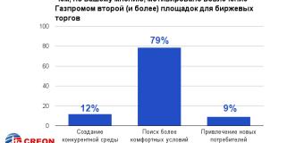 Российский рынок газа: состояние и перспективы – итоги отраслевой конференции