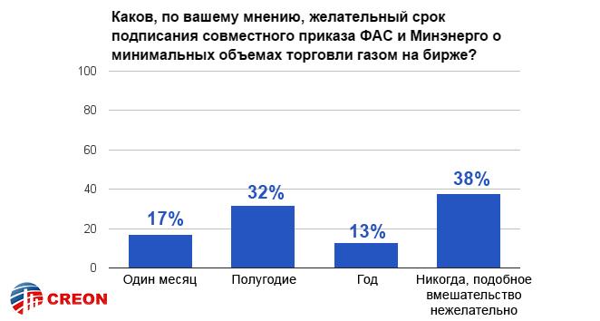 Российский рынок газа. Биржевая торговля