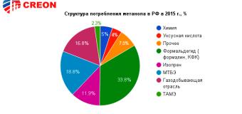 Метанол 2016 – итоги отраслевой конференции