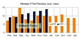 Импорт полипропилена в Россию вырос на 9% за первые семь месяцев 2016 года