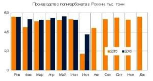 Выпуск поликарбоната в России вырос на 11% в первые семь месяцев 2016 года