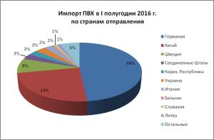import-pvh-v-pervom-polugodii-2016