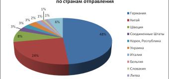 Анализ импорта поливинилхлорида в Россию за 6 мес 2016 г